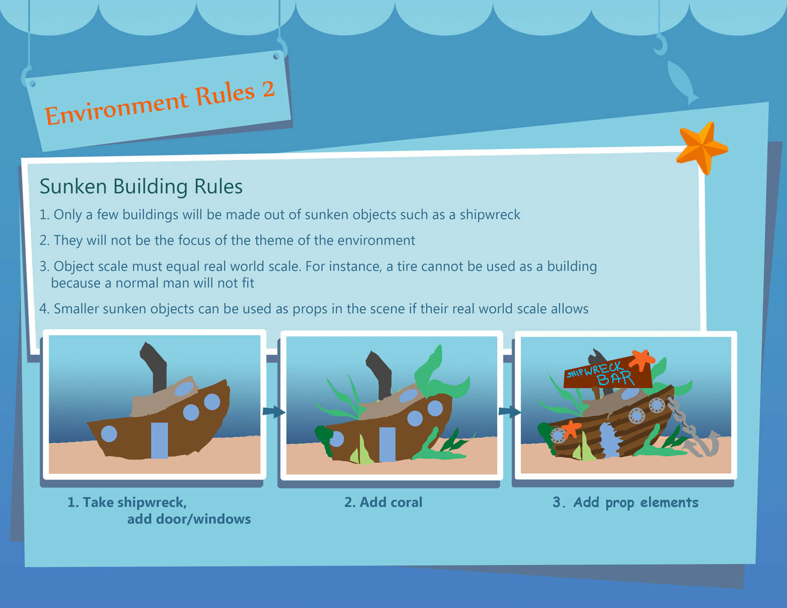 Presentation slide for the film Bait & Switch depicting the rules for sunken objects as buildings in the scene