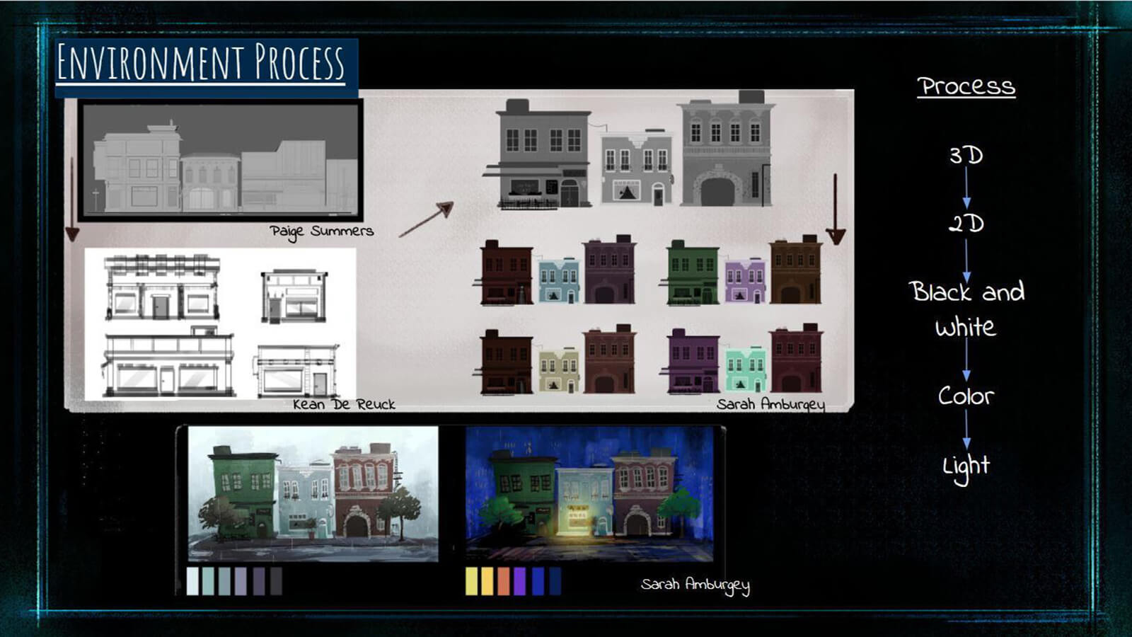 "An ""Environment Process"" slide, showing the pipeline the team settled on for developing the film's backgrounds."