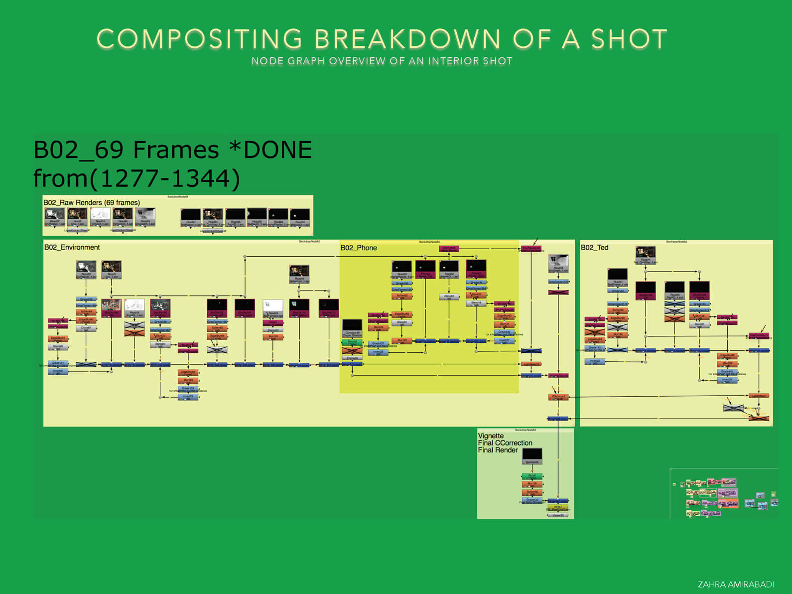Compositing breakdown of shots depicting the timeline of animated sequences in Orientation Center for the Unseen