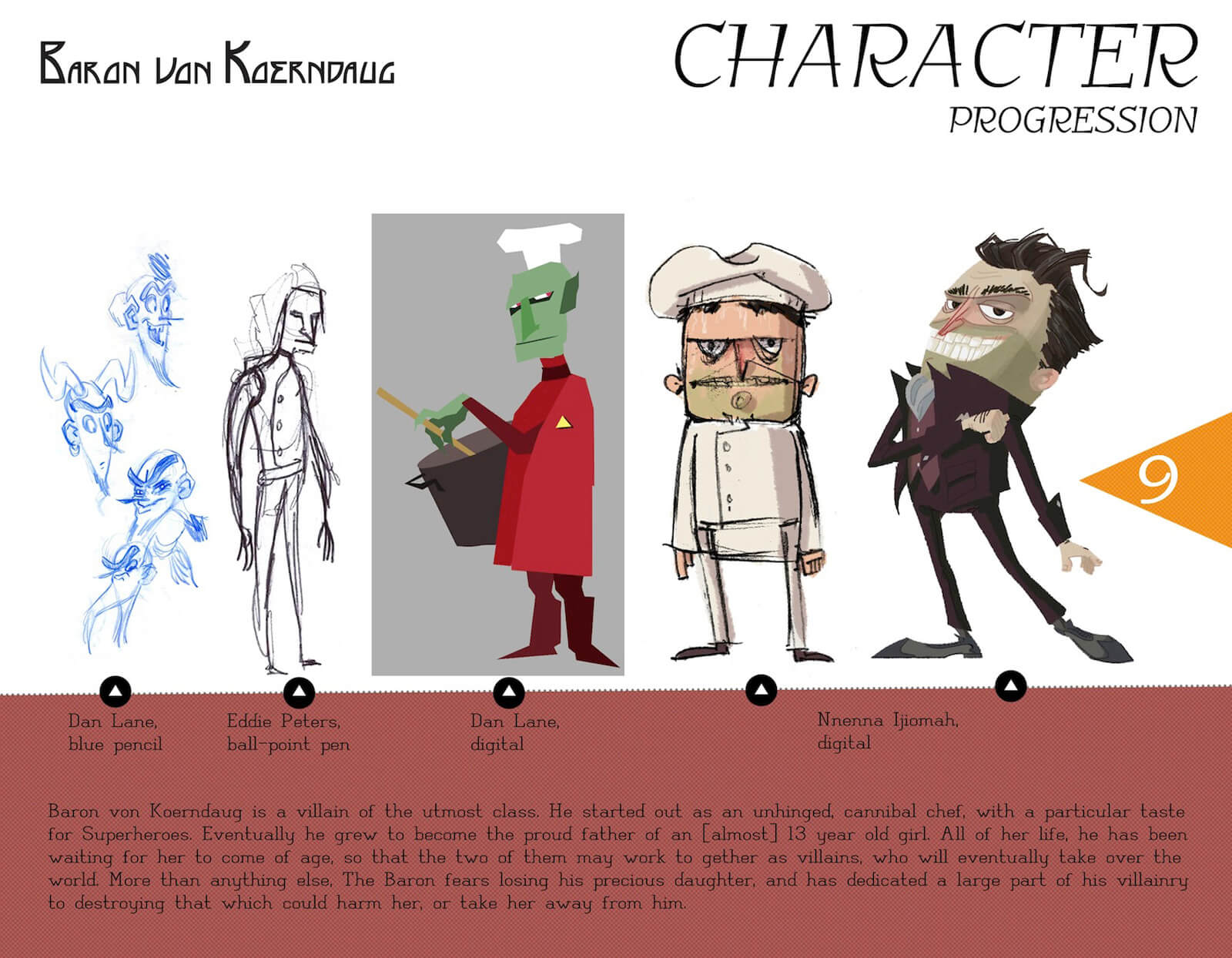 Character progression slide for the character of Baron von Koerndaug, from sketches, to color drawings, to final design